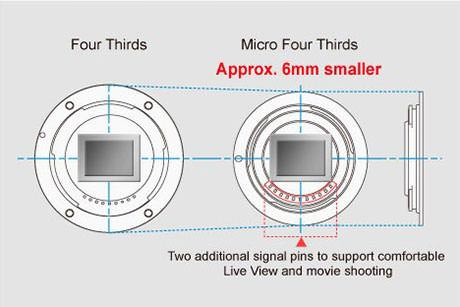 four thirds mft mount