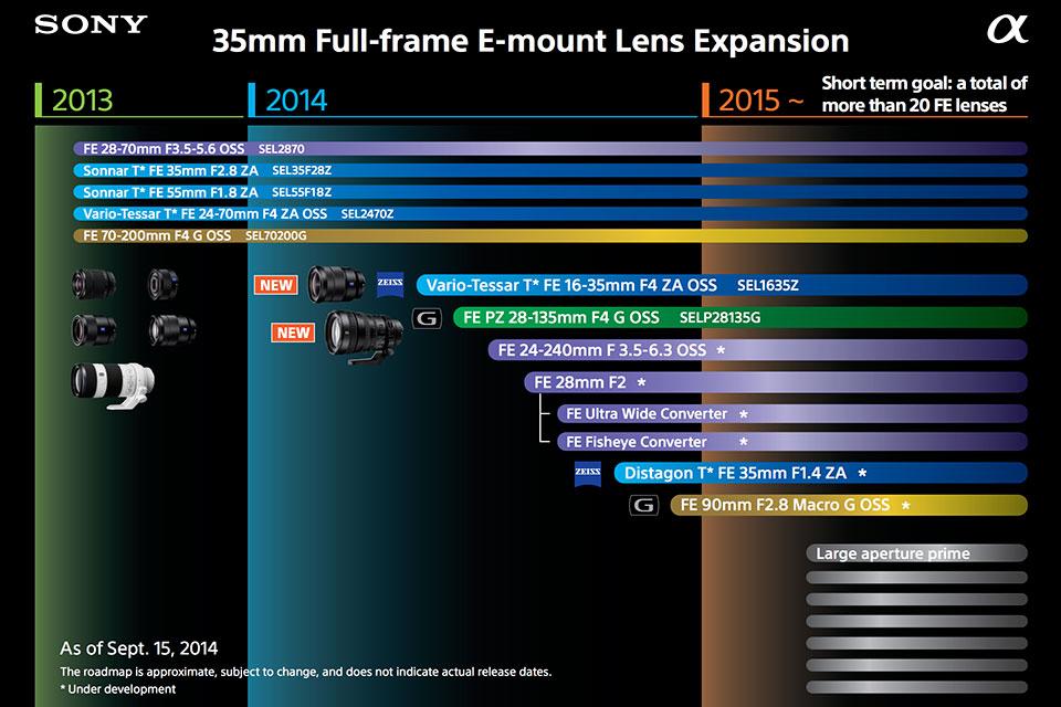 lens schedule
