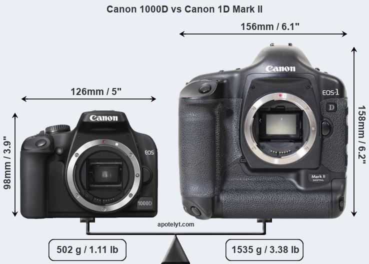 Compare Canon 1000D vs Canon 1D Mark II