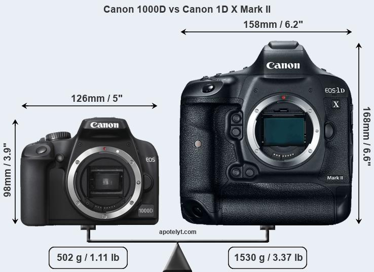 Compare Canon 1000D and Canon 1D X Mark II