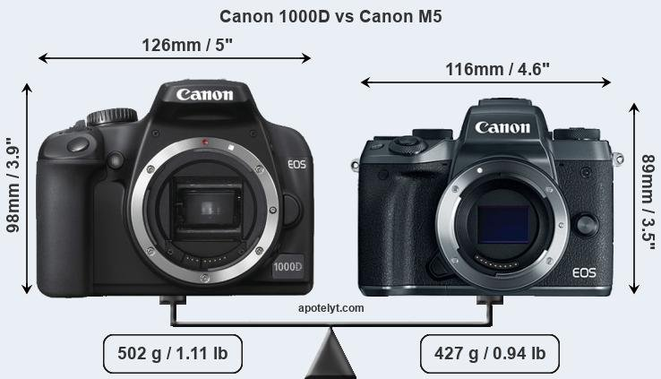 Compare Canon 1000D and Canon M5