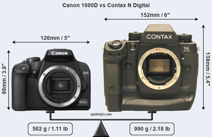 Size Canon 1000D vs Contax N Digital
