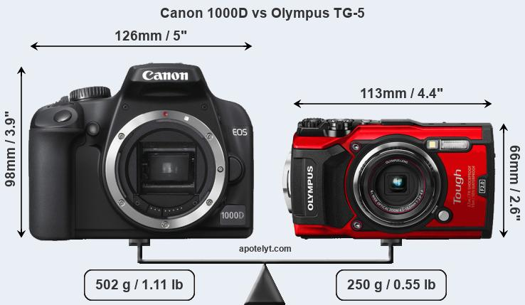 Size Canon 1000D vs Olympus TG-5