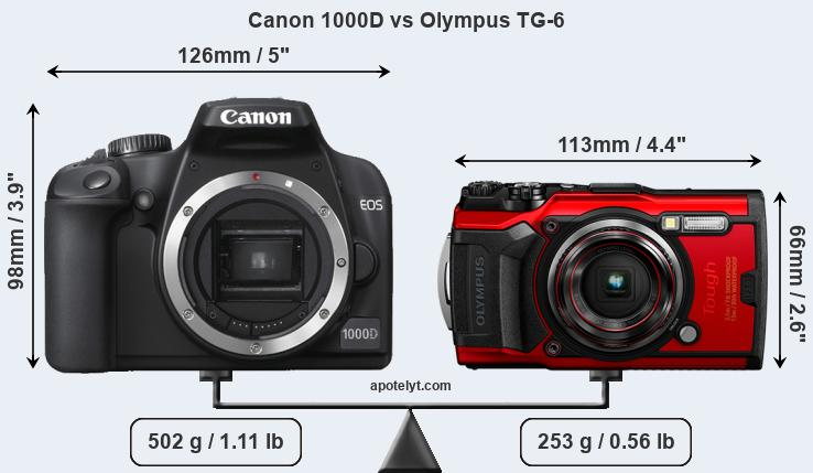 Size Canon 1000D vs Olympus TG-6