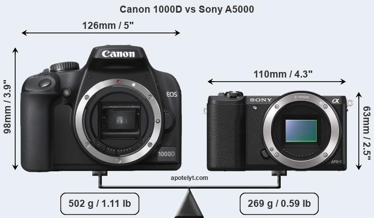 Size Canon 1000D vs Sony A5000