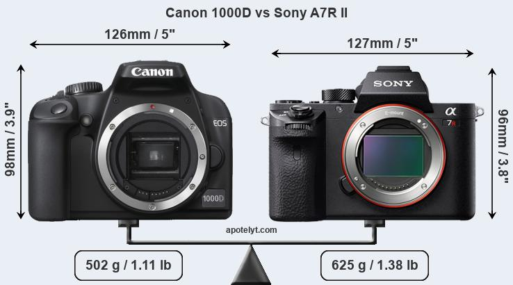 Size Canon 1000D vs Sony A7R II