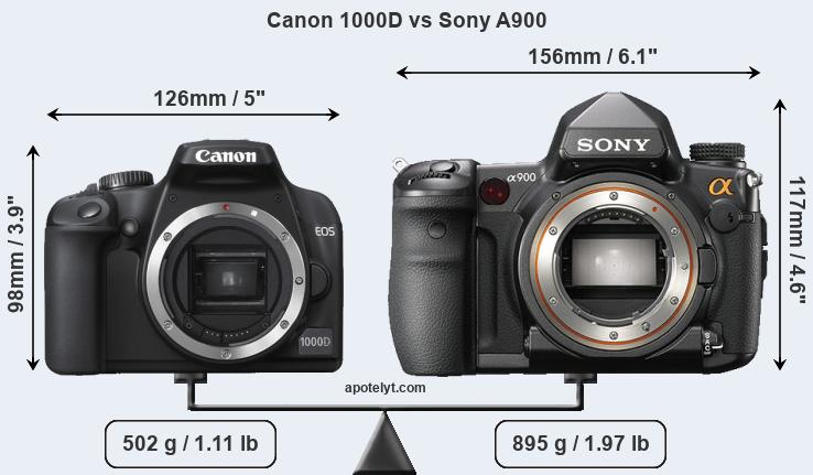 Size Canon 1000D vs Sony A900