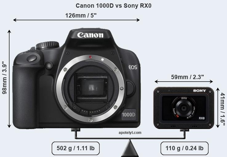 Size Canon 1000D vs Sony RX0