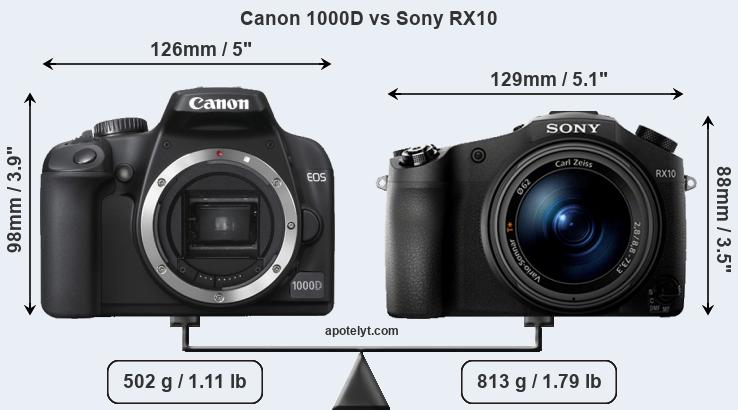 Size Canon 1000D vs Sony RX10