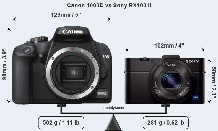 Size Canon 1000D vs Sony RX100 II