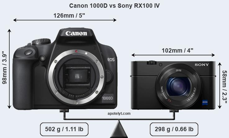 Size Canon 1000D vs Sony RX100 IV