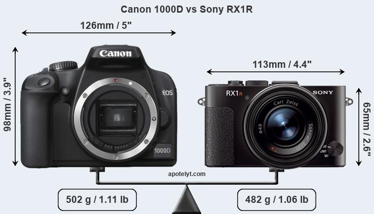 Size Canon 1000D vs Sony RX1R