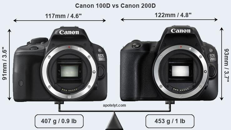 Compare Canon 100D and Canon 200D
