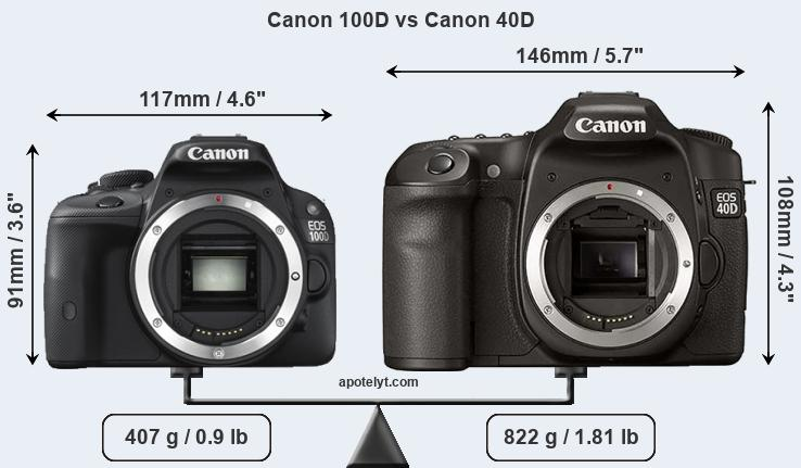 Compare Canon 100D and Canon 40D