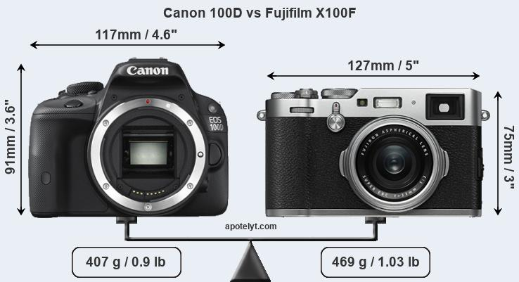 Compare Canon 100D and Fujifilm X100F