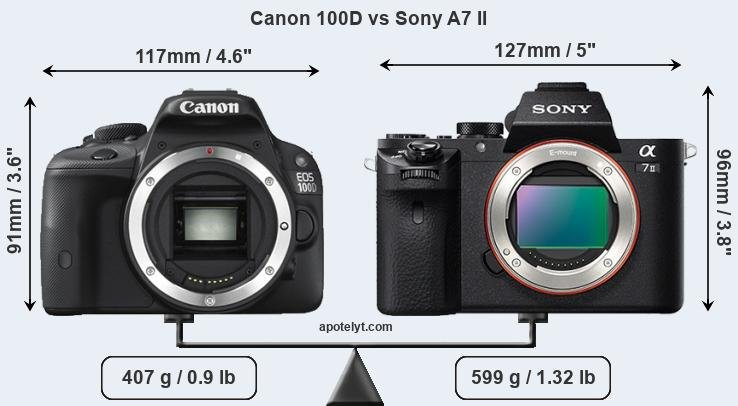 Size Canon 100D vs Sony A7 II