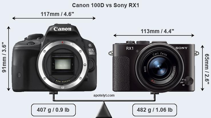 Size Canon 100D vs Sony RX1
