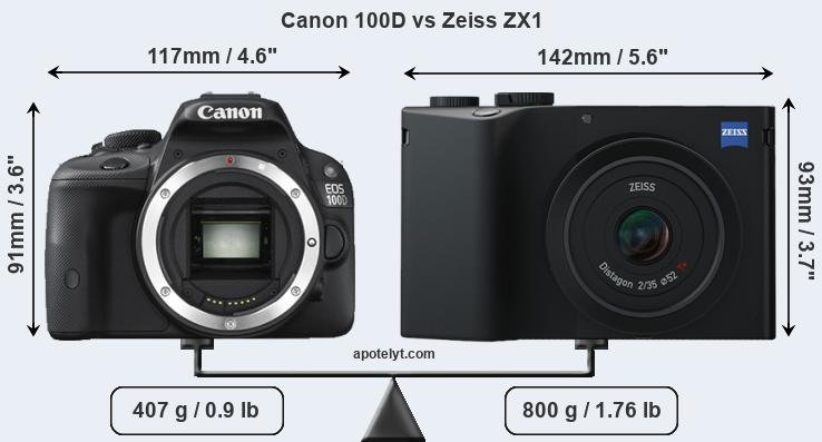 Size Canon 100D vs Zeiss ZX1