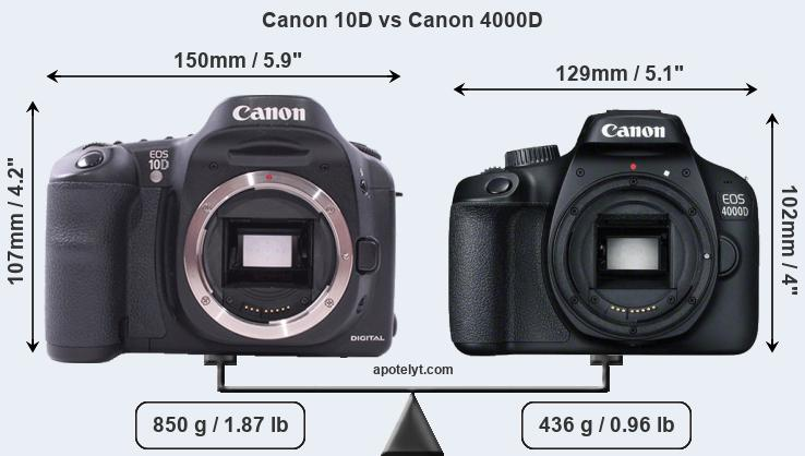 Compare Canon 10D and Canon 4000D