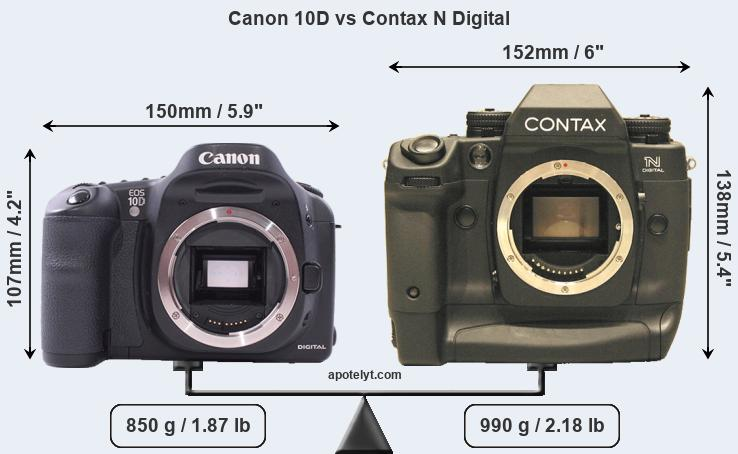 Size Canon 10D vs Contax N Digital