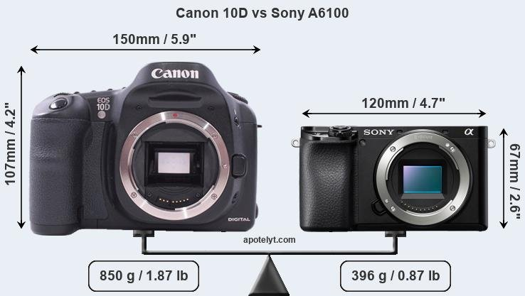 Size Canon 10D vs Sony A6100