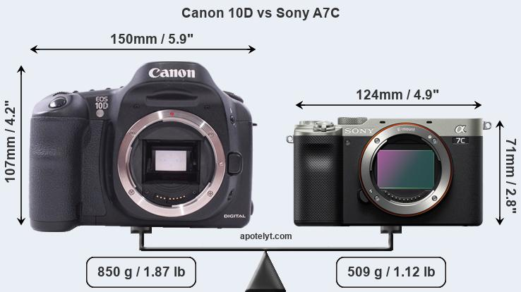 Size Canon 10D vs Sony A7C