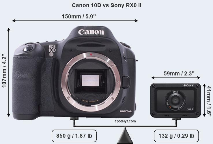 Size Canon 10D vs Sony RX0 II