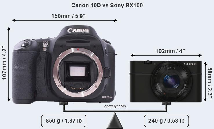 Size Canon 10D vs Sony RX100