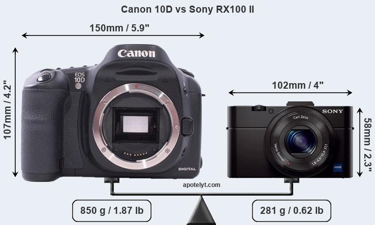 Size Canon 10D vs Sony RX100 II