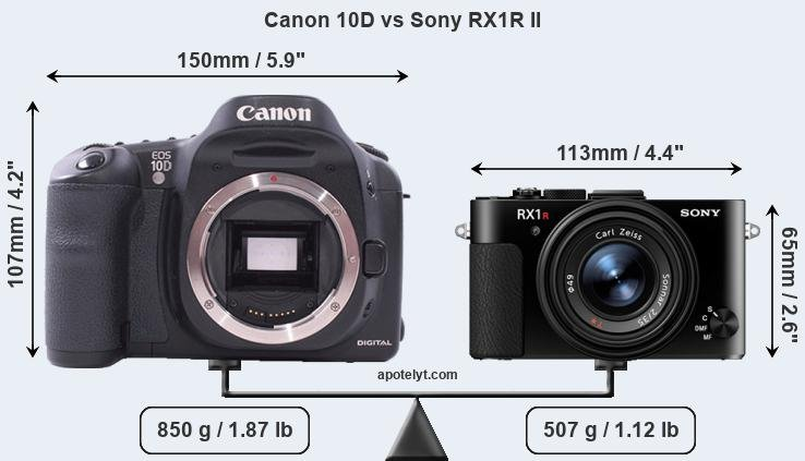Size Canon 10D vs Sony RX1R II