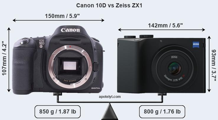Size Canon 10D vs Zeiss ZX1
