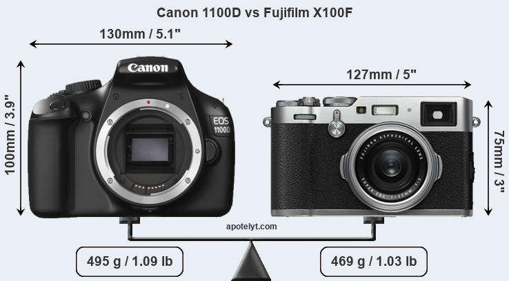 Compare Canon 1100D and Fujifilm X100F