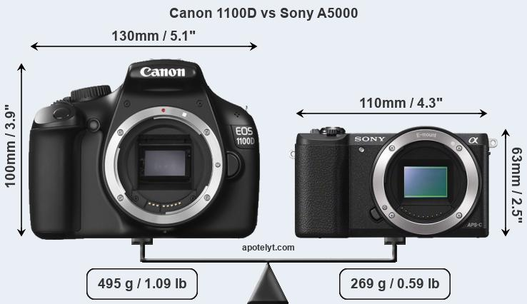 Size Canon 1100D vs Sony A5000