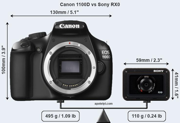 Size Canon 1100D vs Sony RX0