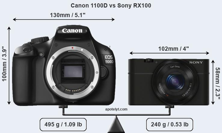 Compare Canon 1100D and Sony RX100