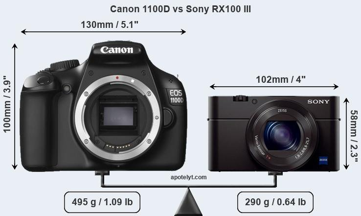 Compare Canon 1100D and Sony RX100 III
