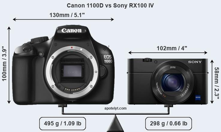 Size Canon 1100D vs Sony RX100 IV