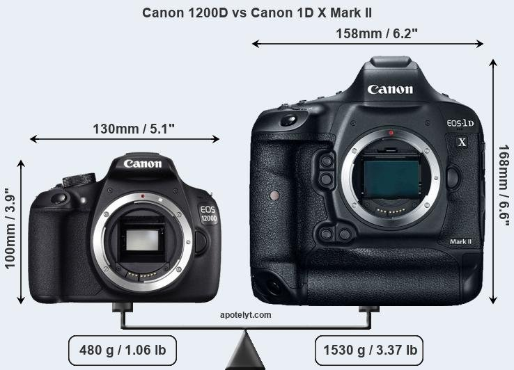 Compare Canon 1200D and Canon 1D X Mark II