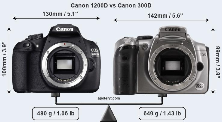 Compare Canon 1200D and Canon 300D