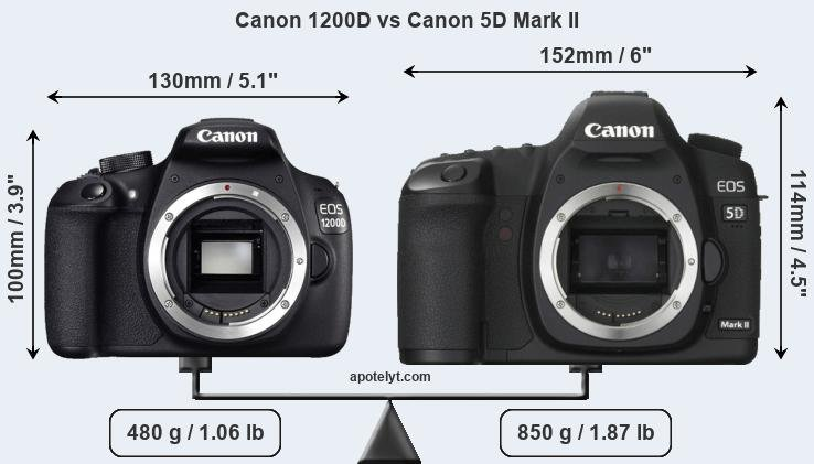 Compare Canon 1200D and Canon 5D Mark II