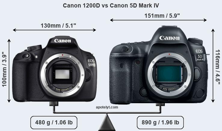 Compare Canon 1200D vs Canon 5D Mark IV