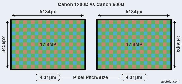 Canon 1200D vs Canon 600D Comparison Review