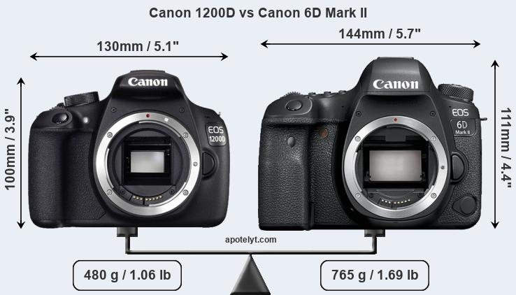 Compare Canon 1200D and Canon 6D Mark II