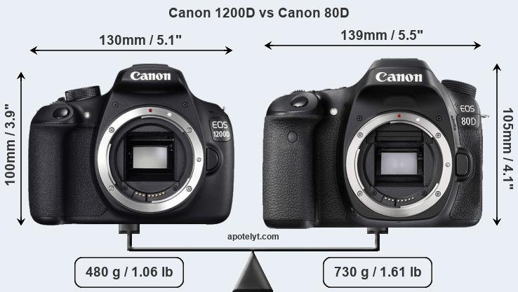 Compare Canon 1200D and Canon 80D