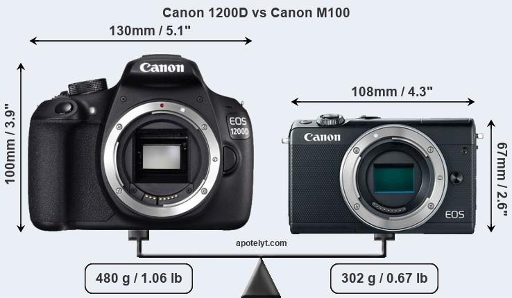 Compare Canon 1200D and Canon M100