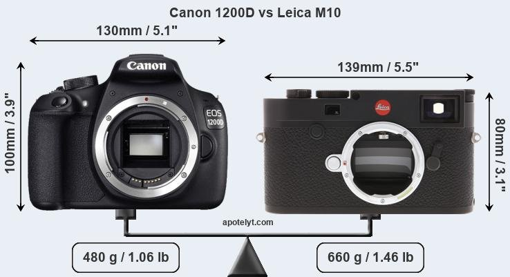Compare Canon 1200D and Leica M10