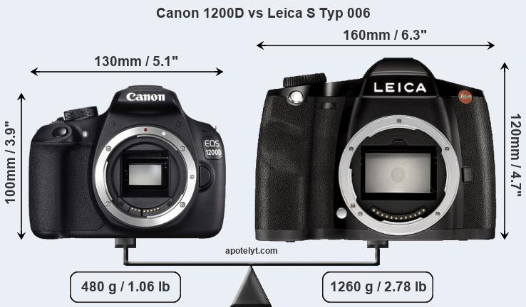 Size Canon 1200D vs Leica S Typ 006