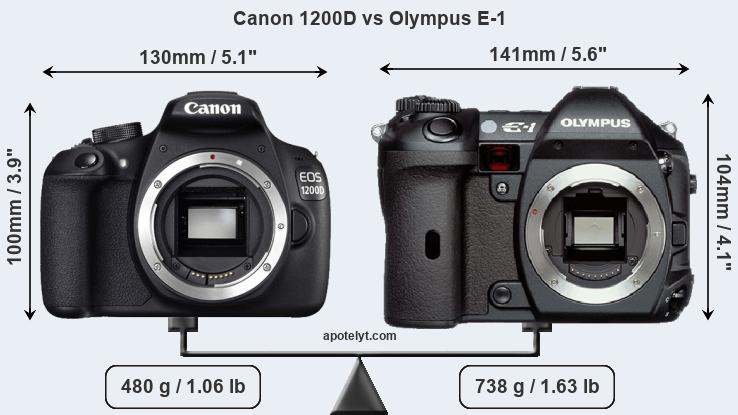 Compare Canon 1200D and Olympus E-1