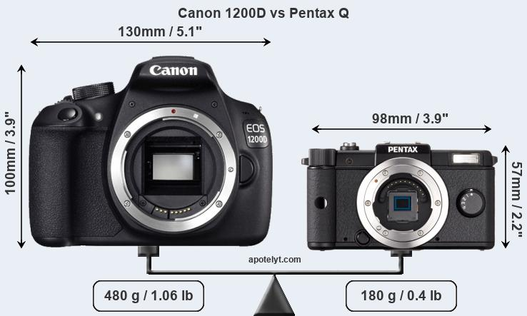 Compare Canon 1200D and Pentax Q