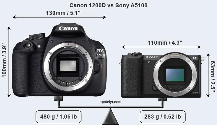 Size Canon 1200D vs Sony A5100